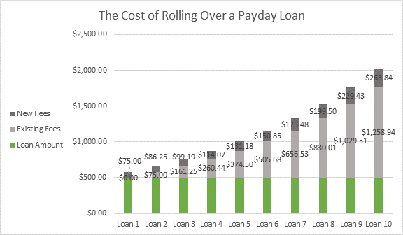 what is a good option to get yourself a payday advance loan product