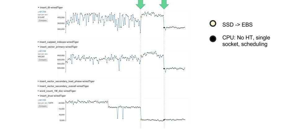 Improvements in daily performance measurements through changing to EBS and disabling CPU options