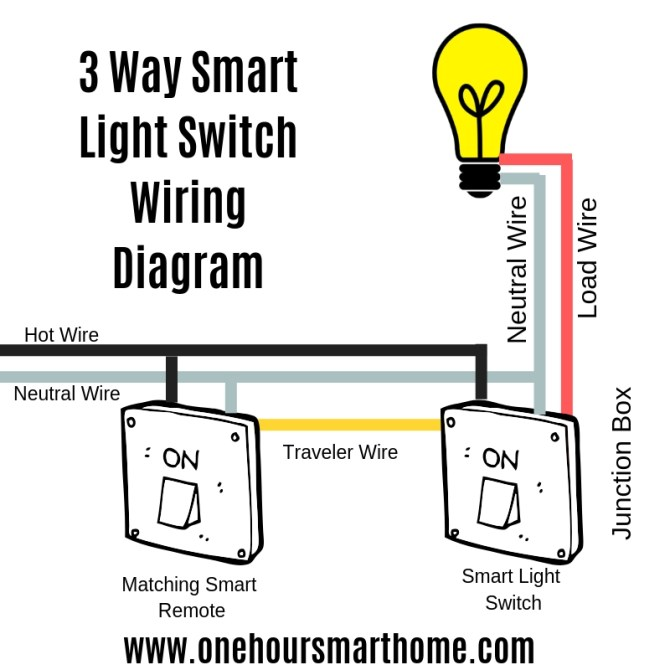 best 3 way smart light switches — onehoursmarthome