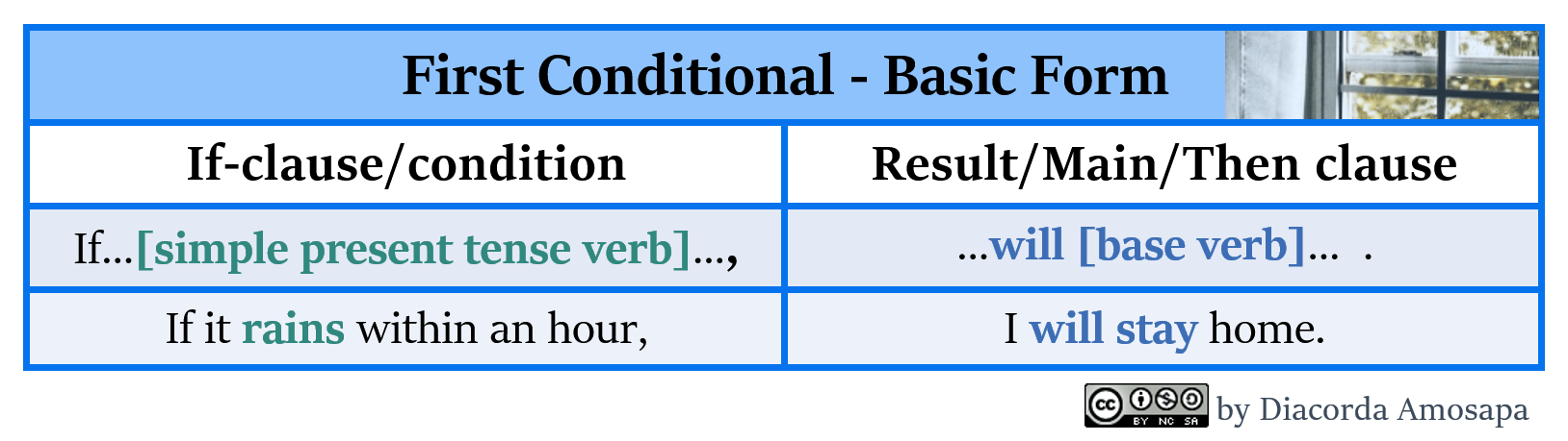 First Conditional — Improve your English with Dia