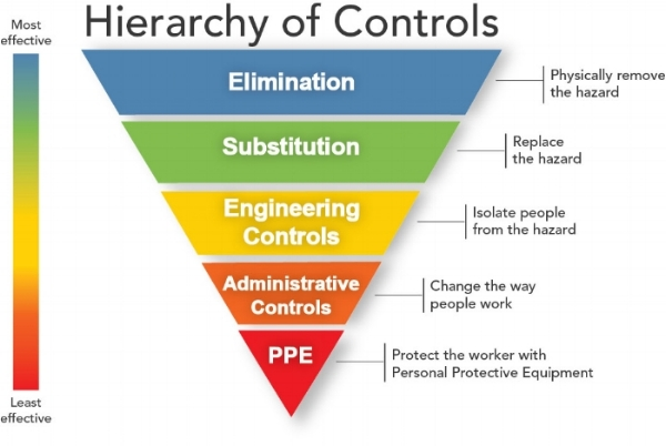 Figure 1 – OSHA's Hierarchy of Controls