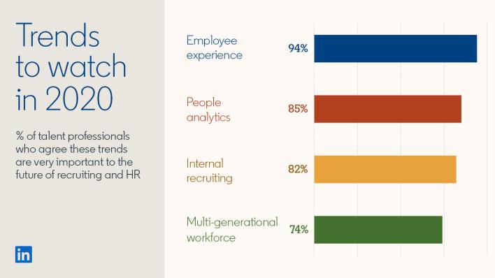FIG 1: Source: LinkedIn Global Talent Trends 2020