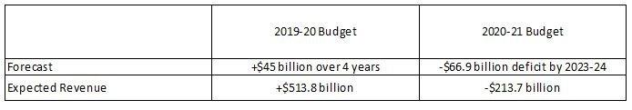 Budget 2021.JPG