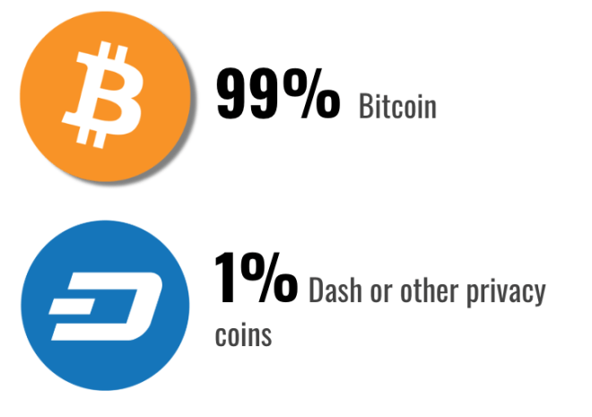 Cryptocurrency used to pay Ransomware in Q2 2019.png
