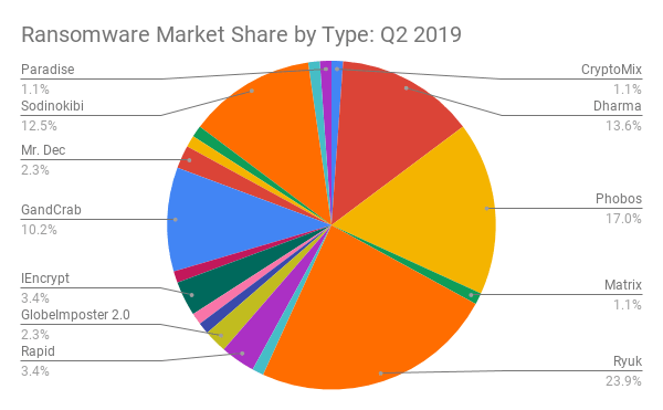 Ransomware Market Share by Type_ Q2 2019 (1).png