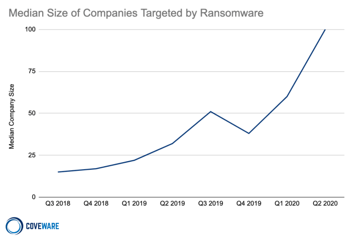Ransomware Attacks Fracture Between Enterprise and Ransomware-as-a ...