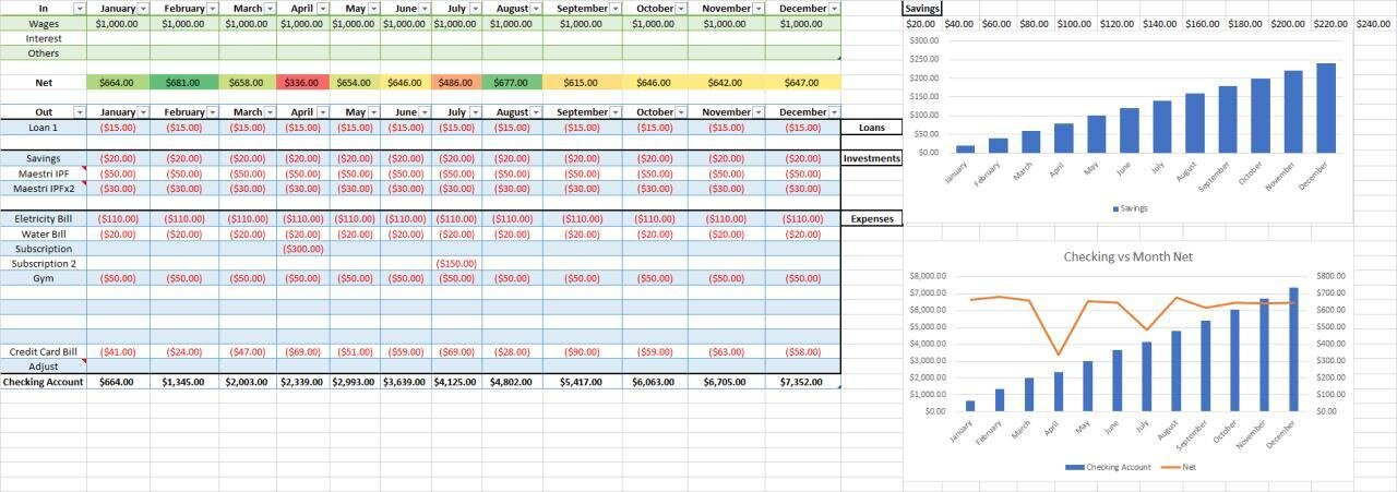 Just use these templates to make your plan safer and robust. Personal Financial Planning Excel Sheet Maestri Investment Group Ltd