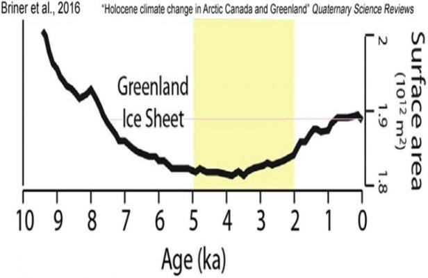 Greenland ice Holocene.jpg