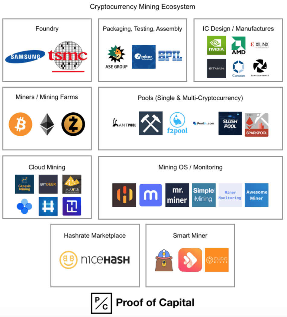 Cryptocurrency mining ecosystem: Foundry, miners, pools, hashrate.png