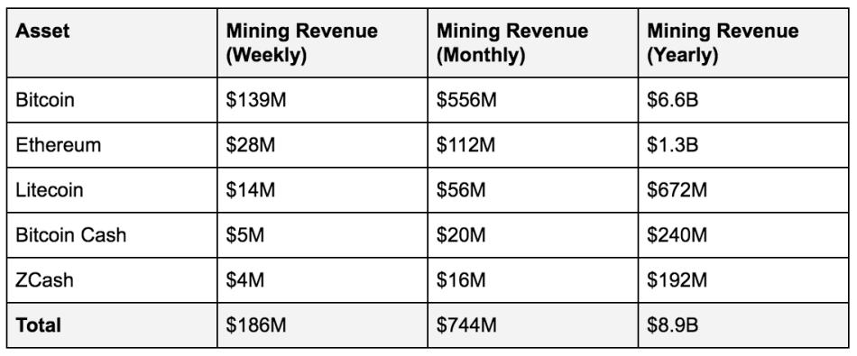 Revenue of bitcoin mining ethereum litecoin zcasn.png