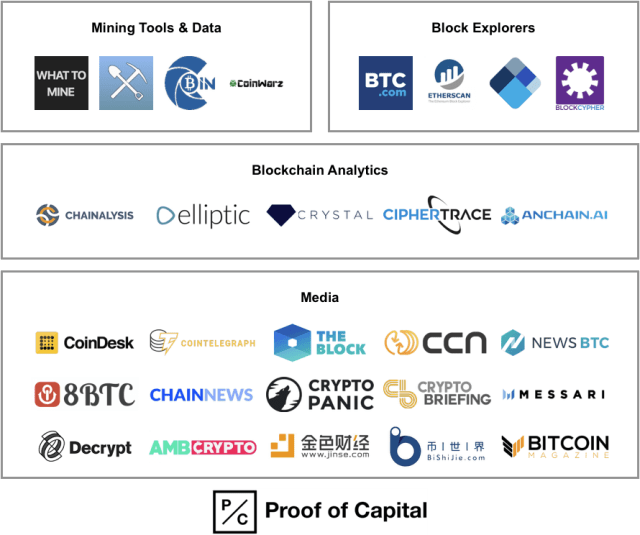 Crypto Data and Analytics Ecosystem Map - Mining, block explorers, blockchain analytics, media.png