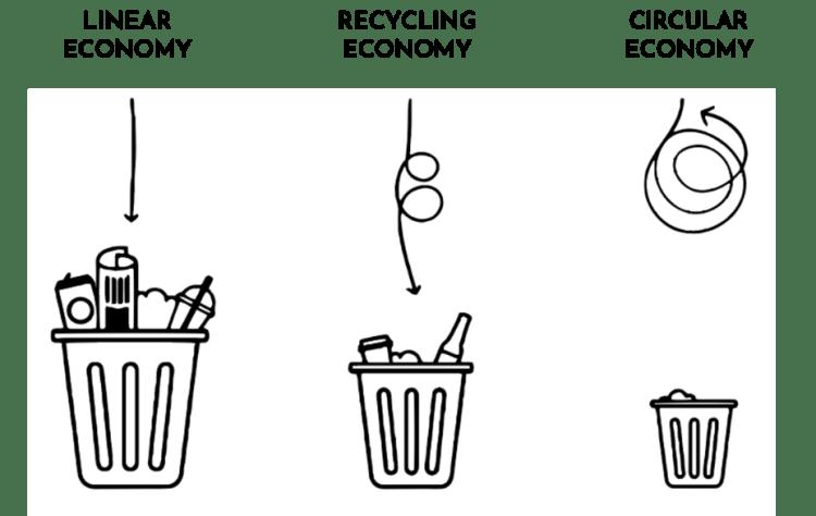 Lineare, recycling und zirkuläre Wirtschaft Kreislaufwirtschaft