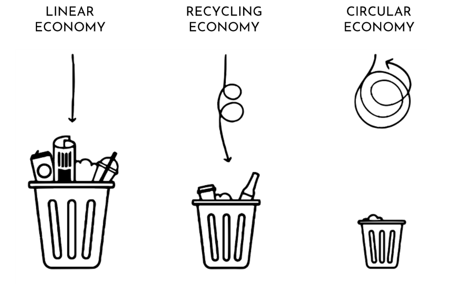 Linear recycling and circular economy.png