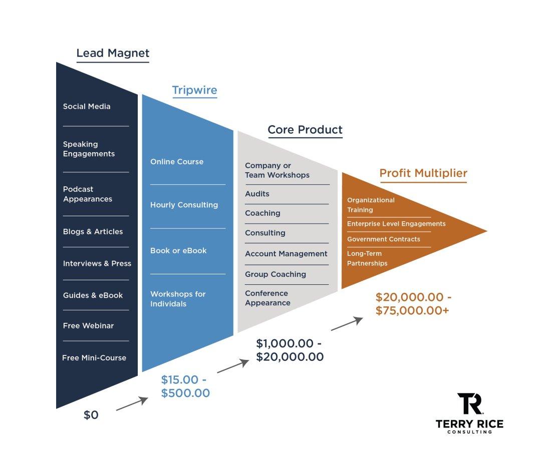 Exemples de services de conseil aux entreprises par Terry Rice