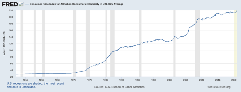 Image from the Economic Research, St. Louis Federal Reserve Bank. Click on image to learn more.  - Moreover, the administration states that the average retail price of electricity in 2019 was 10.54 cents per kilowatt-hour with three components affecting the price: generation (58%), transmission (29%), and distribution (13%) [2]—the Consumer Price Index for All Urban Consumers: Electricity in the U.S. City Average establishes that the average price has increased over 650% since 1950 [3].