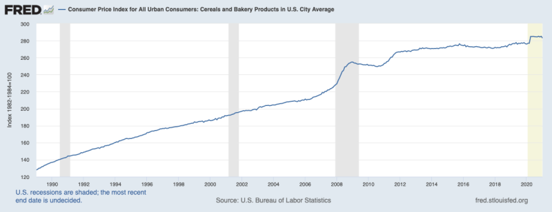 """Image from the Fred Economic Research, St. Louis Federal Reserve. Click on the image to learn more.  - Consumer Price Index is defined as a """"measure of the average change over time in the prices paid by urban consumers for a market basket of consumer goods and services"""".  Through this data, bread which falls under the cereal and bakery products category overtime has increased."""
