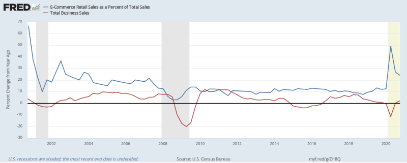 Image from Fred Economic Data, Federal Reserve of St. Louis. Click on the image to learn more.  - Comparing the Percent Change of the Year-Ago chart of E-Commerce Retail Sales as a percentage of Total Sales compared to Total Business Sales highlights an exciting dynamic for 2020.