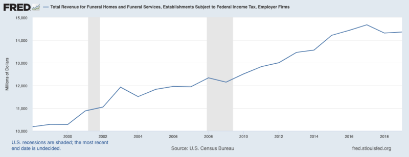 Image from Fred Economic Database. Click on the image to learn more. - In contrast to the rise in Total Revenue for Funeral Homes and Funeral Services from $10.29 billion in 1999 to $14.36 billion in 2019, it is clear why Funeral Homes and Funeral Services comprise a unique industry, referred to as DeathCare Industry.