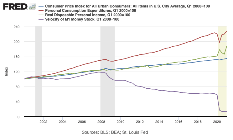 Image from FRED, Federal Reserve Bank of St. Louis. Click on the image to learn more.