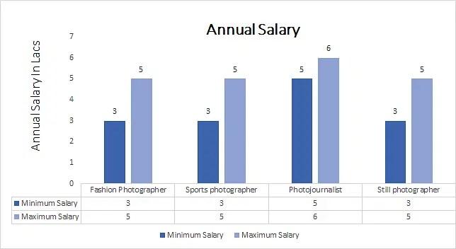Bsc Interior Design Salary