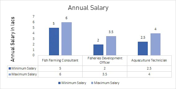 Bachelor of Science in Fisheries Annual Salary