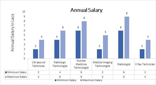 Diploma in Medical Radio Diagnosis [DMRD] annual salary