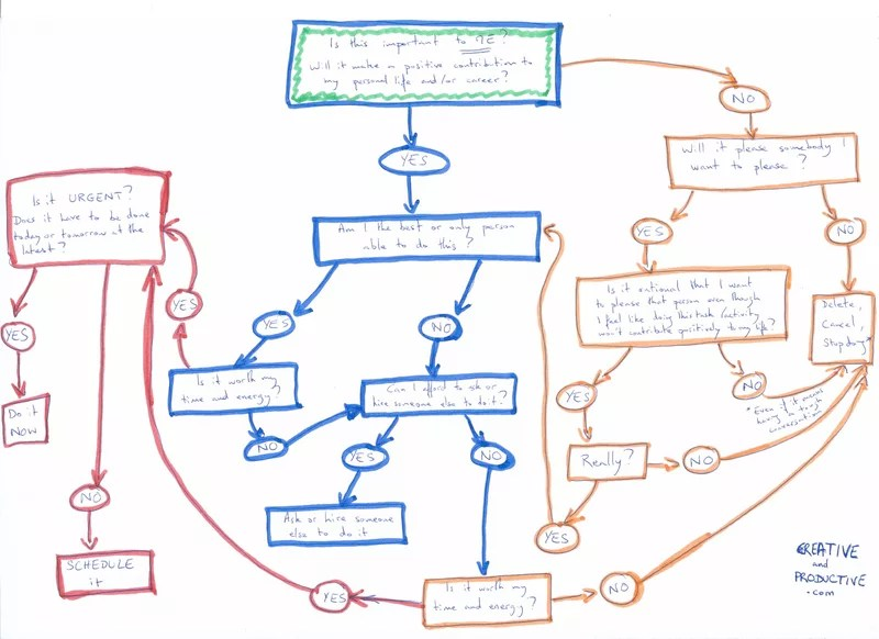Good decision making - Easy, foolproof process flowchart