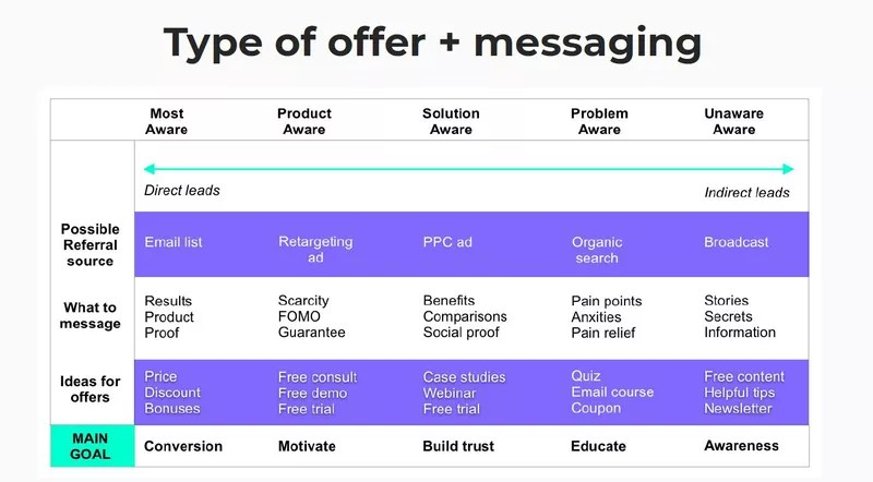 Shopify landing pages_>Types of messaging