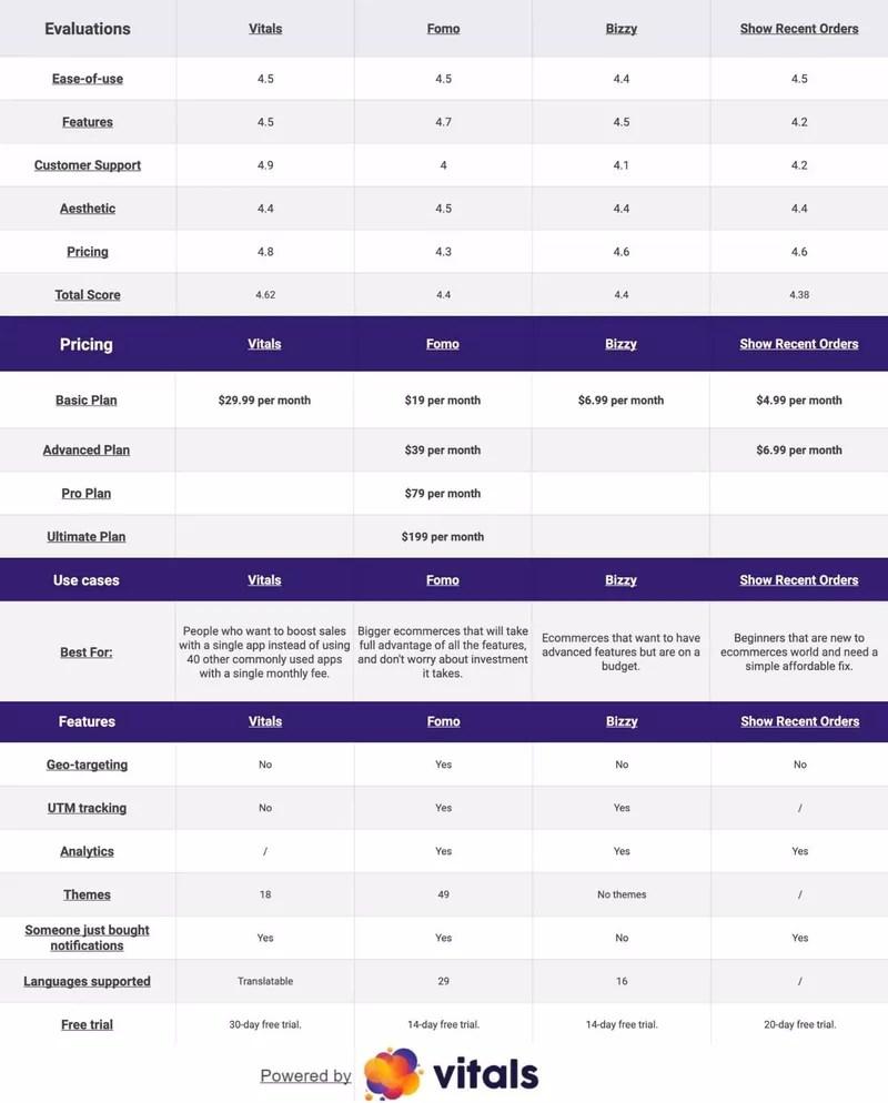 Recent Sales Notification App Comparison Table - Long