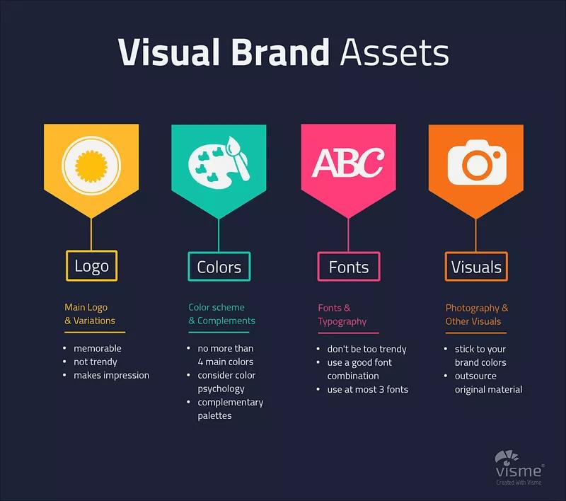 visual brand assets