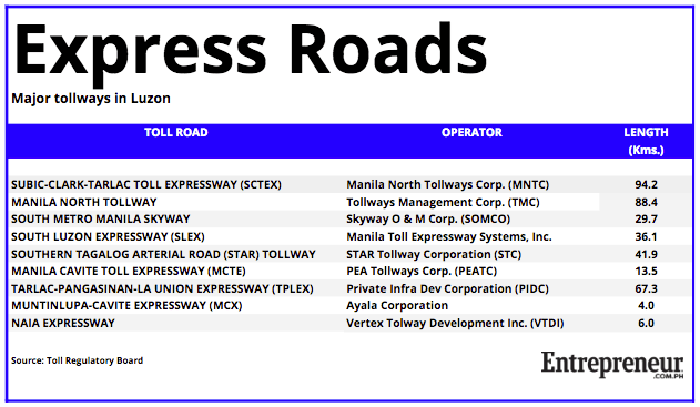 Major express roads in Luzon