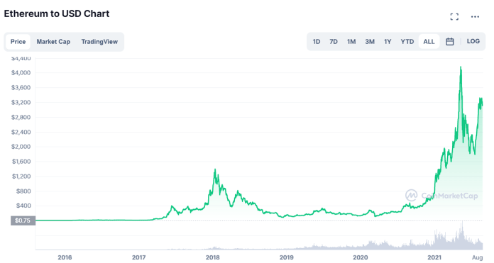 Ethereum price chart over the years