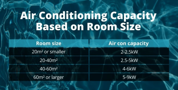 air conditioning capacity based on room size