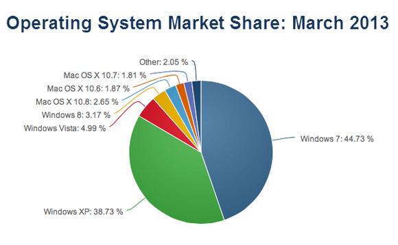 windows 8 market share