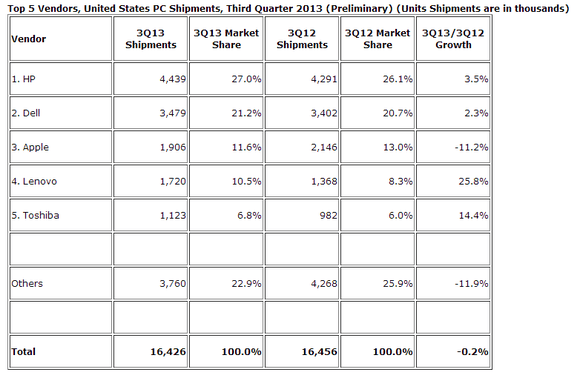 IDC PC Sales Q3 2013