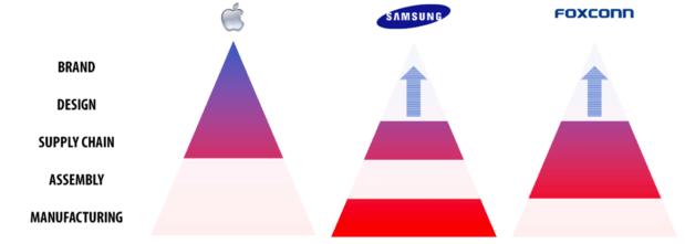 Apple Samsung Foxconn value stack
