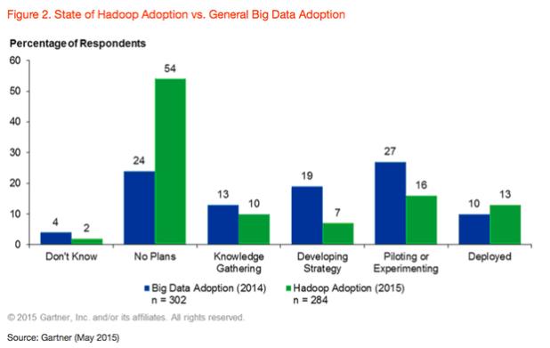Gartner Hadoop vs. big data