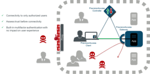 Vidder's Software Defined Perimeter puts tight security around high value assets | Network World