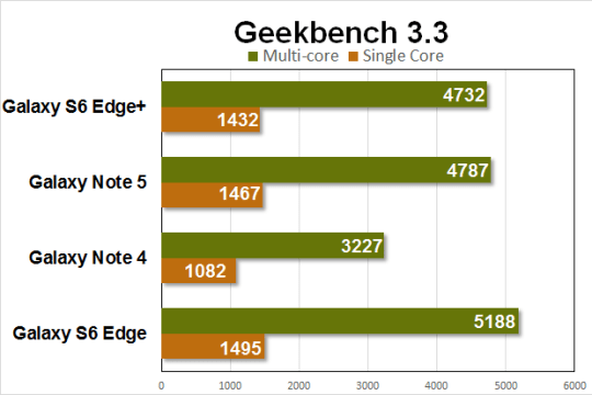 note5 gs6e benchmarks geekbench