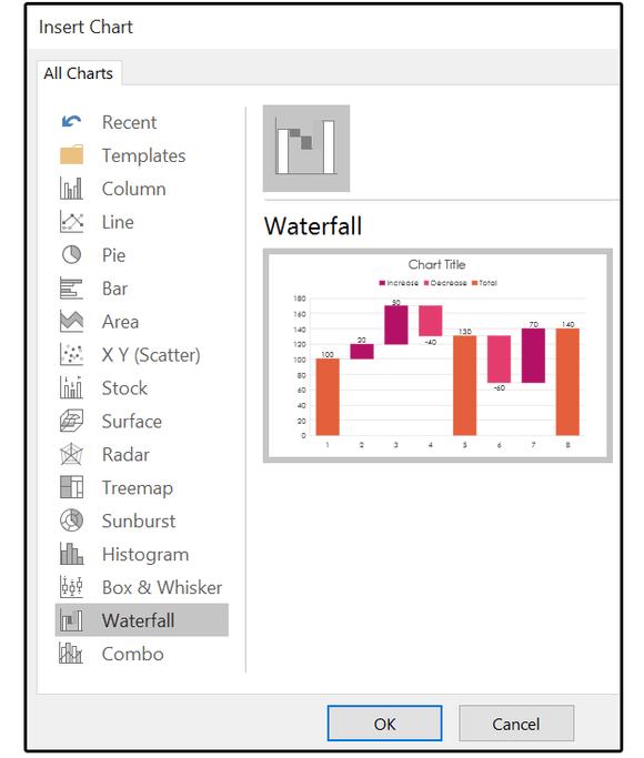 New chart Waterfall - www.office.com/setup