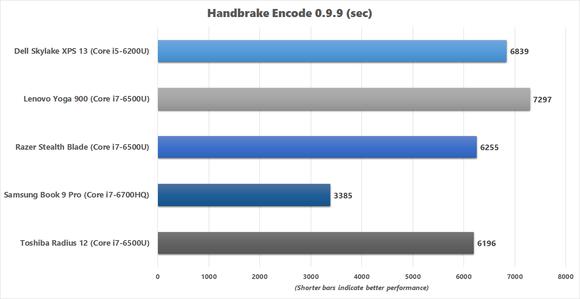 Razer Blade Stealth Handbrake benchmark chart