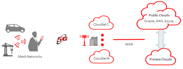 cloudlet infrastructure