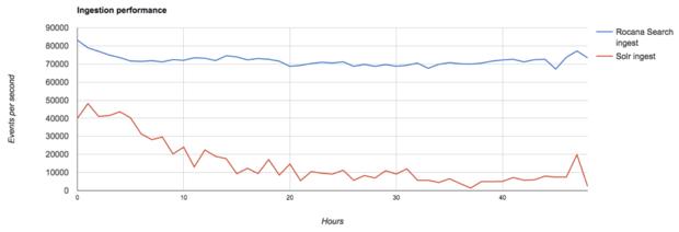 data ingestion comparison