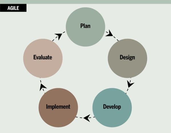 How to choose the right project management methodology | CIO