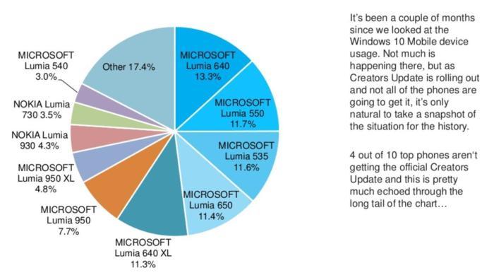 windows phone market share adduplex