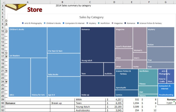 Excel 2016 treemap chart
