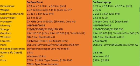 surface pro 4 vs surface laptop specs