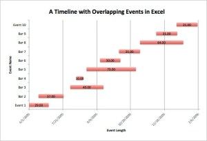 Timeline Chart Template – 9 Free Word, Excel, PDF, Format