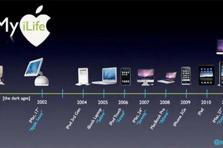 5  Timeline Templates For Mac   PDF   Free   Premium Templates Apple Products Timeline Template