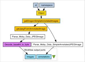 Workflow Diagram Template – 14 Free Printable Word, PDF